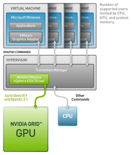 Opengl Support For Vmware Esxi Client - letteraustralia
