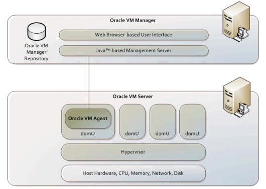 Надо отметить, что Oracle VM