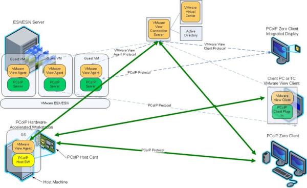 Server через VMware View