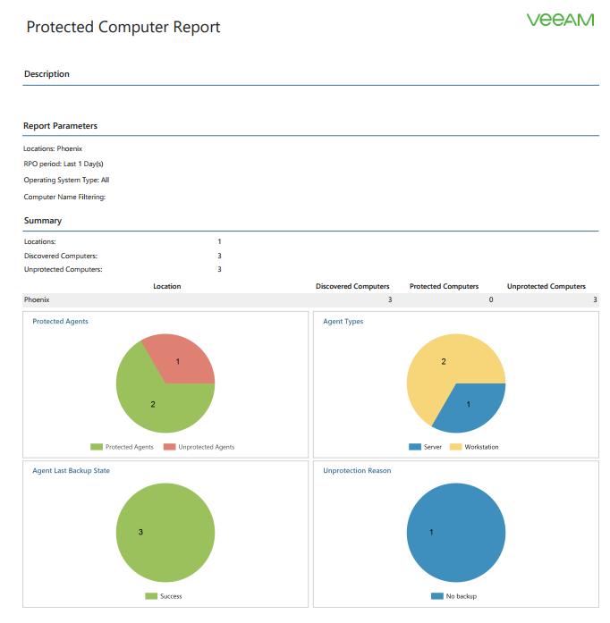 Виртуализация search iaas Не так давно мы писали о выходе veeam agent for microsoft windows 2 0 Решение veeam availability console позволяет удаленно обнаруживать windows серверы на