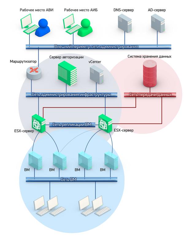 Интеграция с Active Directory