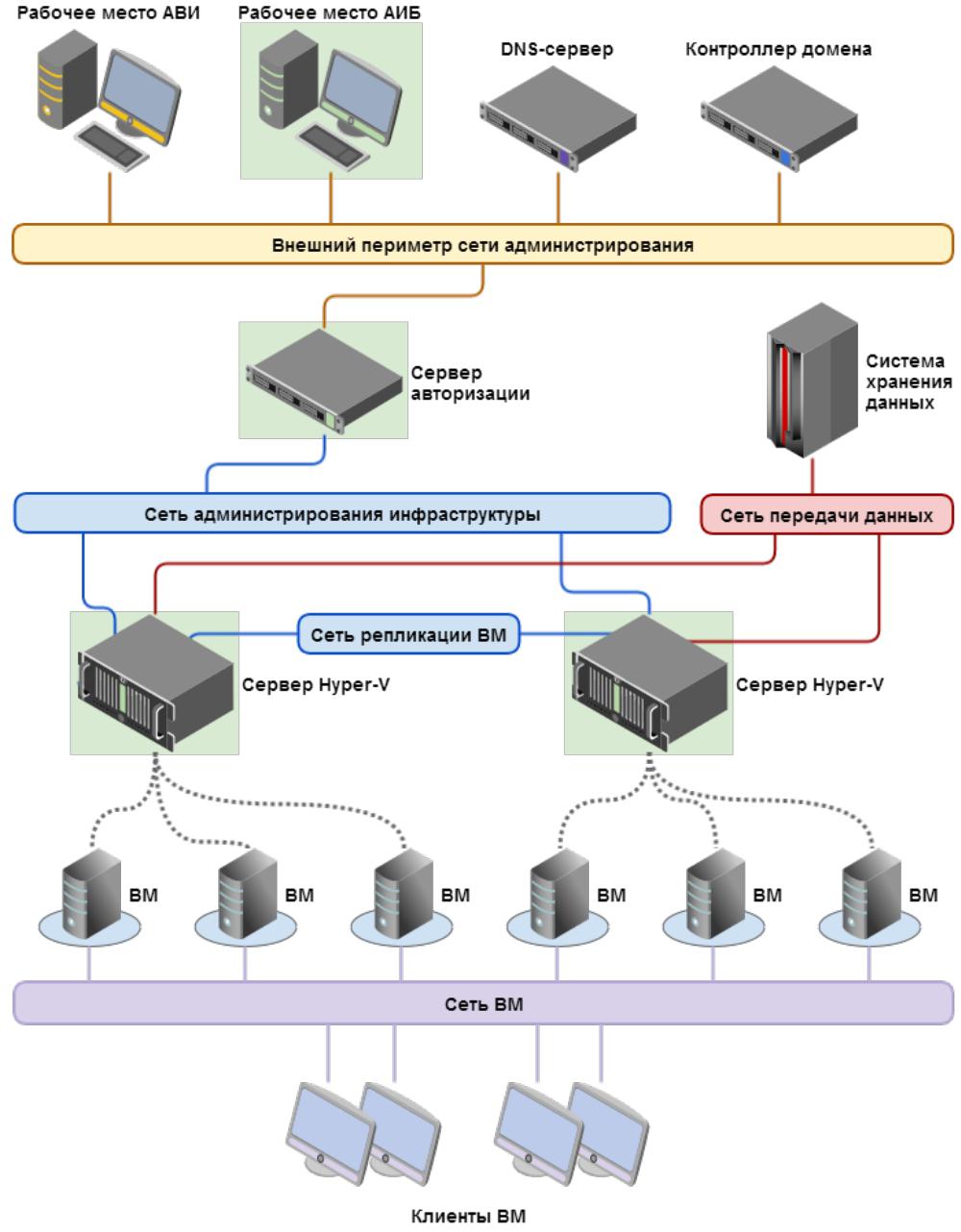 Виртуальный сервер для локальной сети хостинг-видео