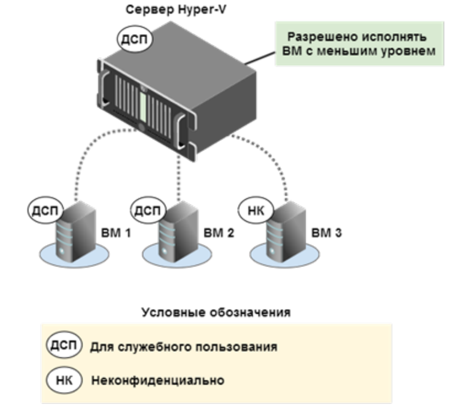 сервер дсп - фото 3
