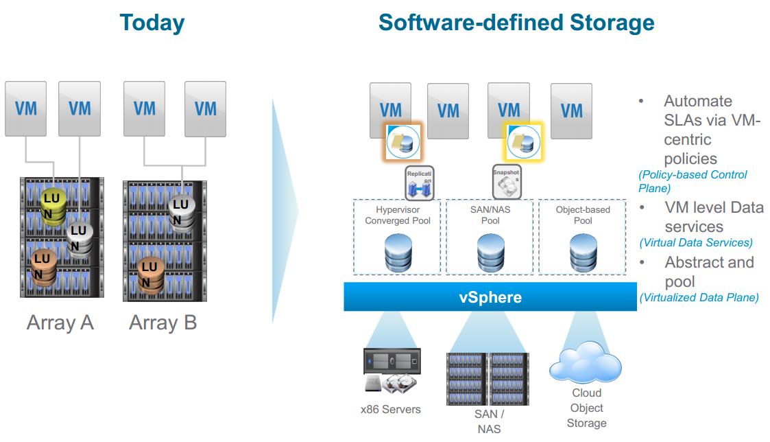 Vmware vsphere 6 for Vmware vsphere 6 architecture