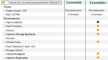 VMware vSphere - виртуализация ЦОД » vSphere/ESX