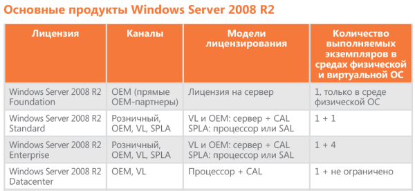 на издание Windows Server
